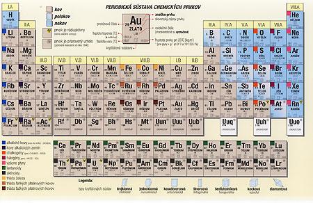 4af650fae Periodická sústava prvkov. zdroj: http://www.martinus.sk/data/tovar/